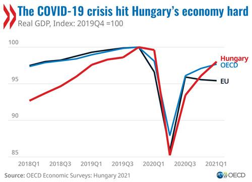 Megjelent az OECD 2021-es Magyarország gazdasági felmérése